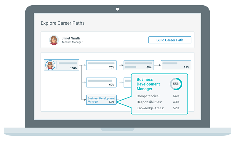 simplified sample career path